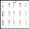 广东生猪屠宰收猪均价一跌再跌,均价为6.70元/斤