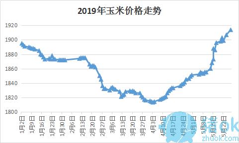 74%;外三元,内三元及土杂猪周度加权均价14.