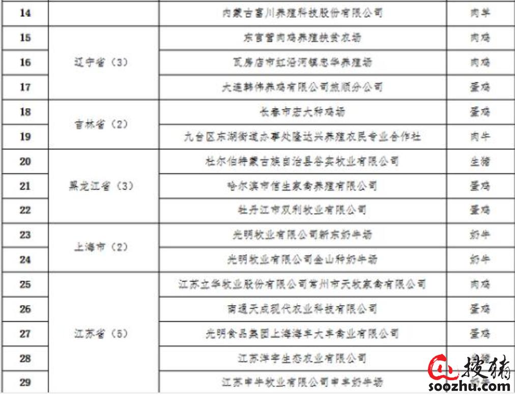 全国首批81家兽用抗菌药使用减量化行动试点达标养殖场名单发布