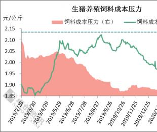 豆粕涨停、猪价下跌——生猪养殖成本压力增加