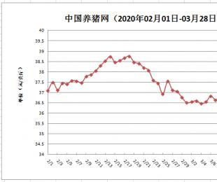 3月28日猪评:猪价连跌,信心下降!疫情下的猪价底线是30元/公斤?