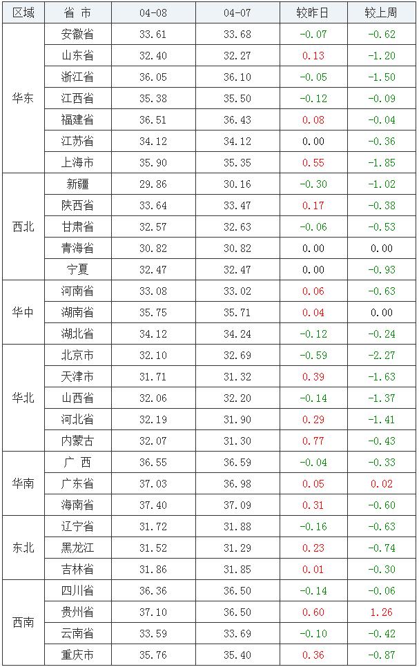 4月8日猪价【猪价回暖,涨!】——最新生猪价格、仔猪价格报价