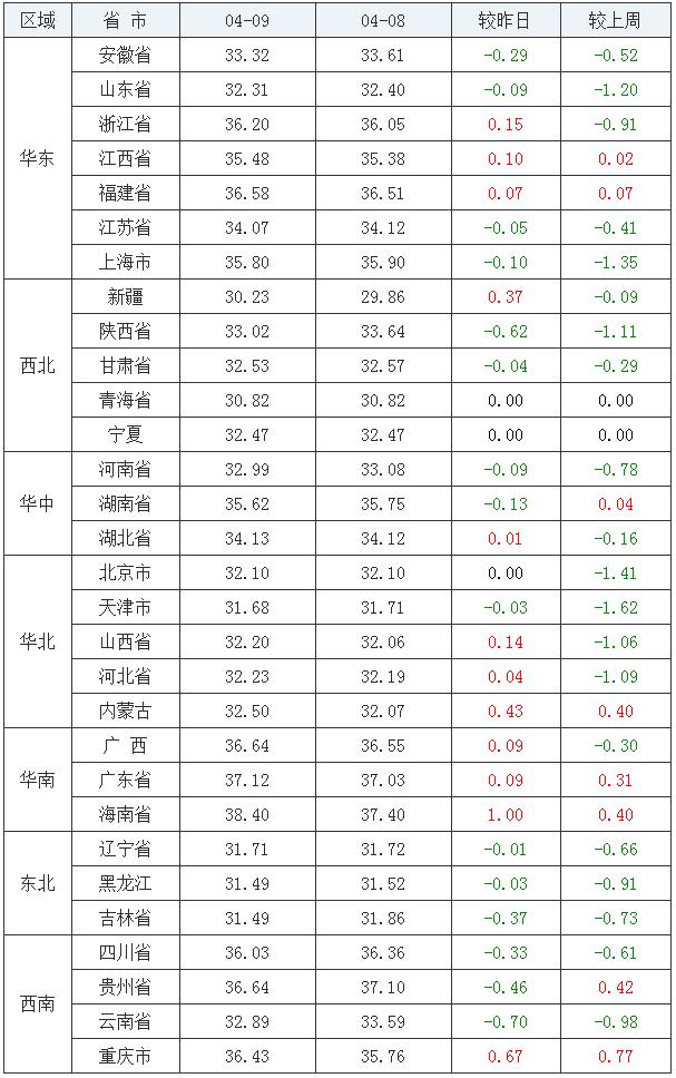 4月9日猪价【跌势未停!】——最新生猪价格、仔猪价格报价