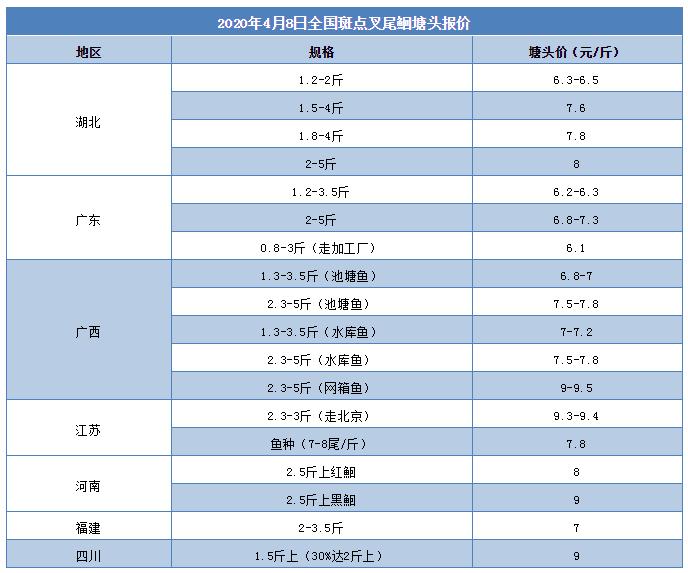 这条鱼突发变数!江苏上涨0.9元/斤,两广最高跌1元/斤!后市看好?