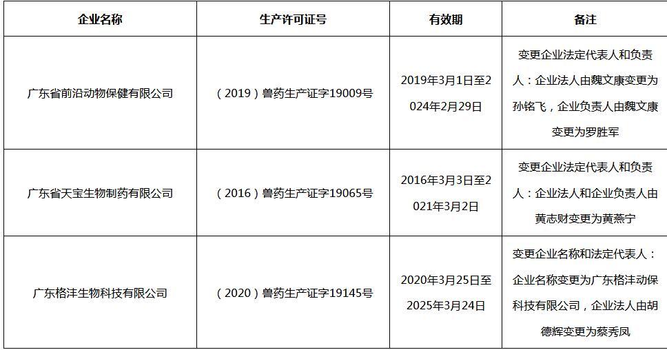 关于给广东省前沿动物保健有限公司等3家企业换发《兽药生产许可证》的公告