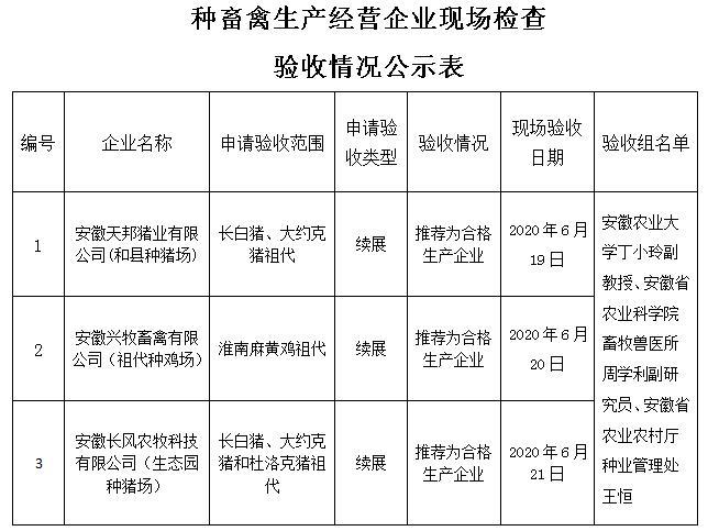 安徽省农业农村厅关于安徽天邦猪业有限公司等申请行政许可检查验收合格的公示