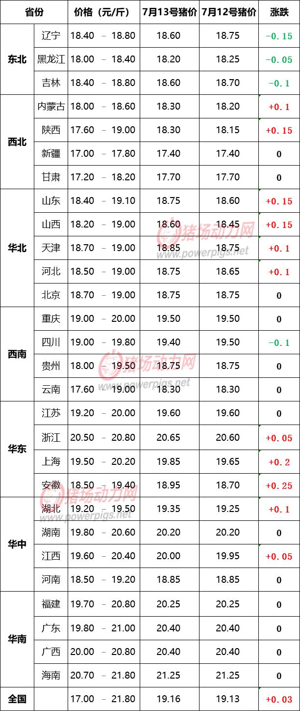 7月13日生猪价格信息:北方齐上涨!