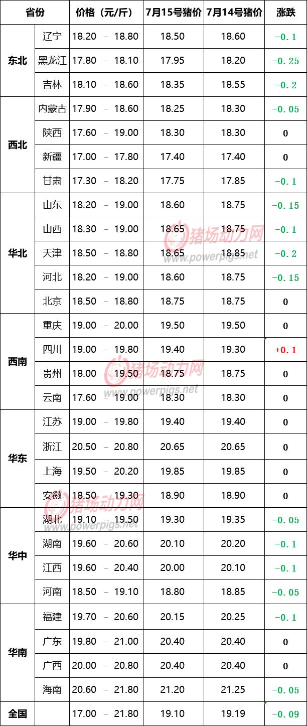 """7月15日生猪价格信息:15省市猪价""""跌绿"""""""