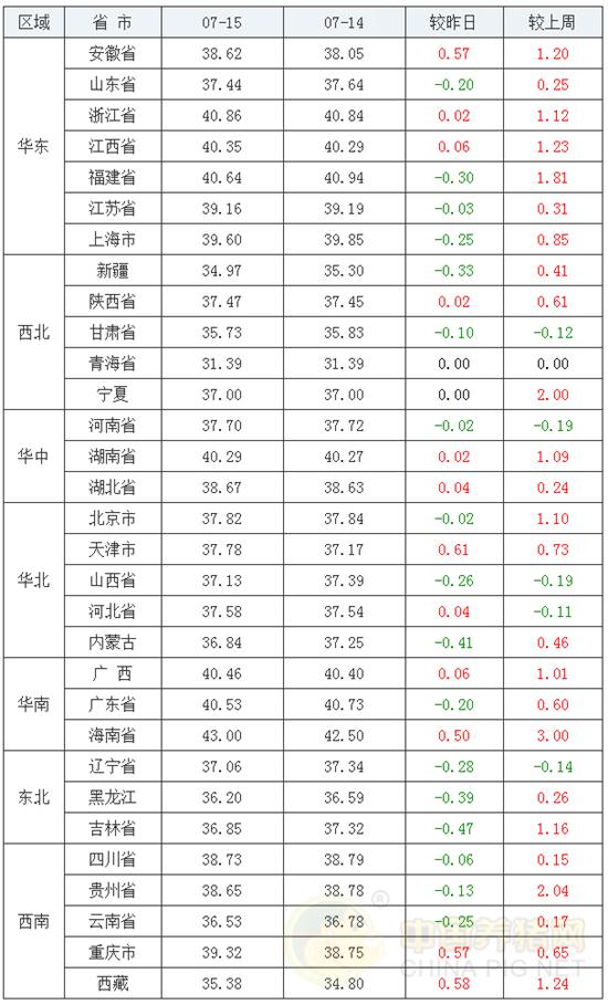 """7月15日猪评:多地飘绿,上涨停滞!猪价呈""""弧形""""下跌!"""