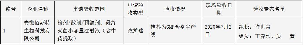 安徽省农业农村厅关于兽药生产企业GMP检查验收情况公示 第10批