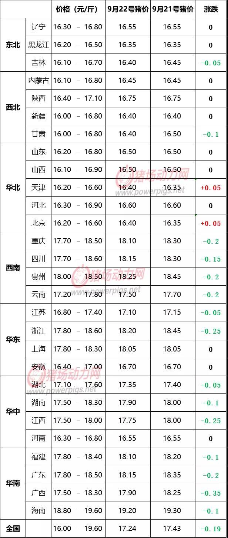 9月22日生猪价格信息:继续下跌!