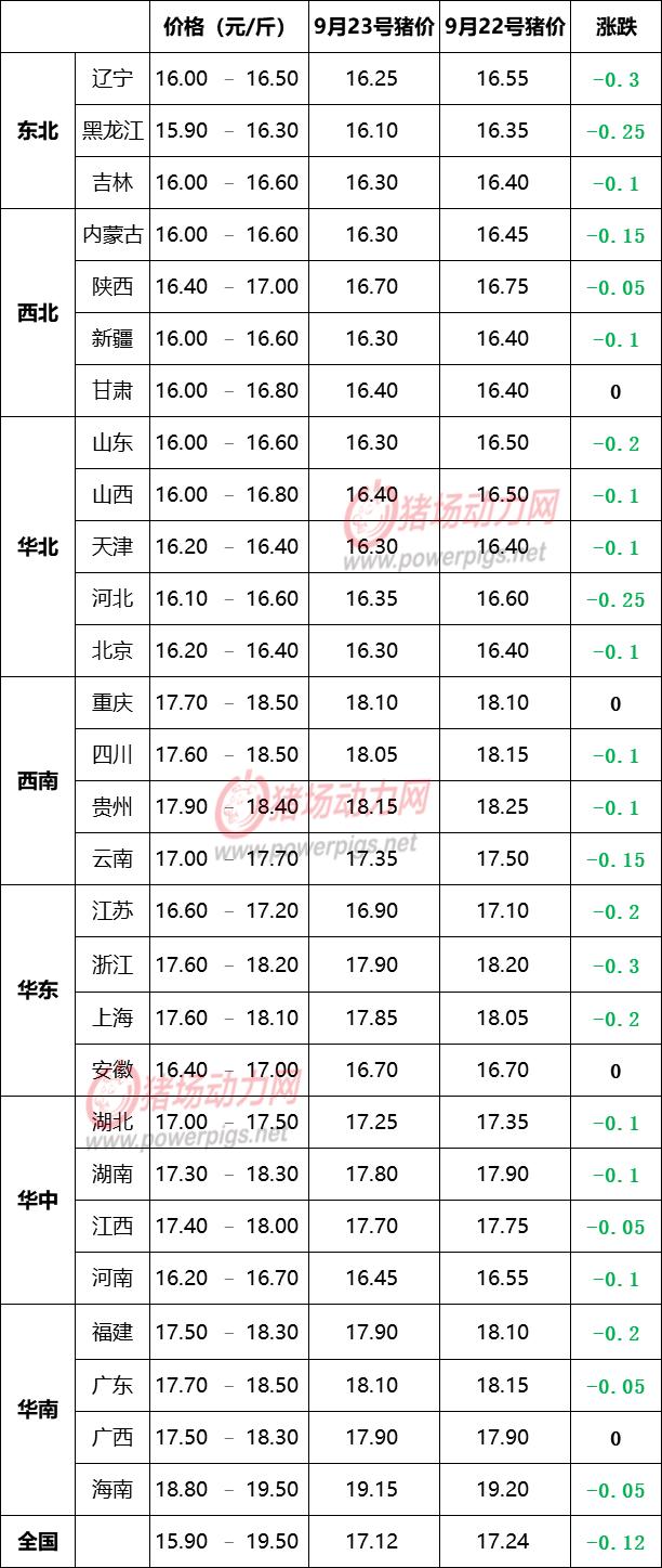 9月23日生猪价格信息:大面积飘绿!