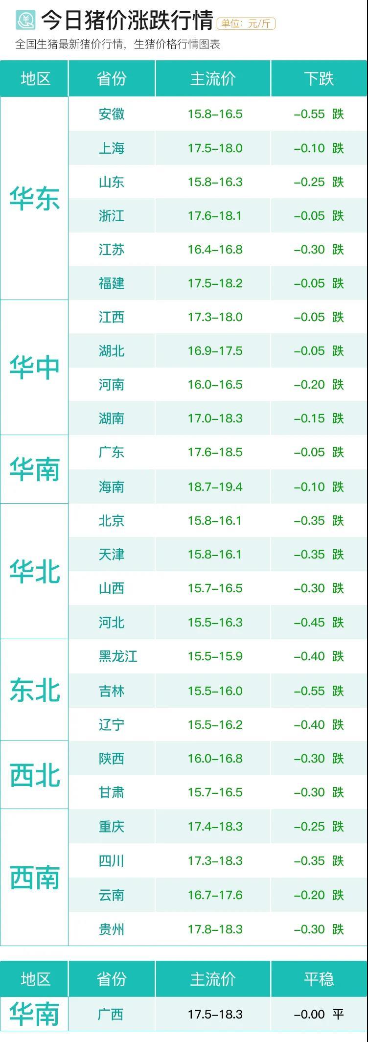 9月24日猪价真正暴跌来临,跌不到底?