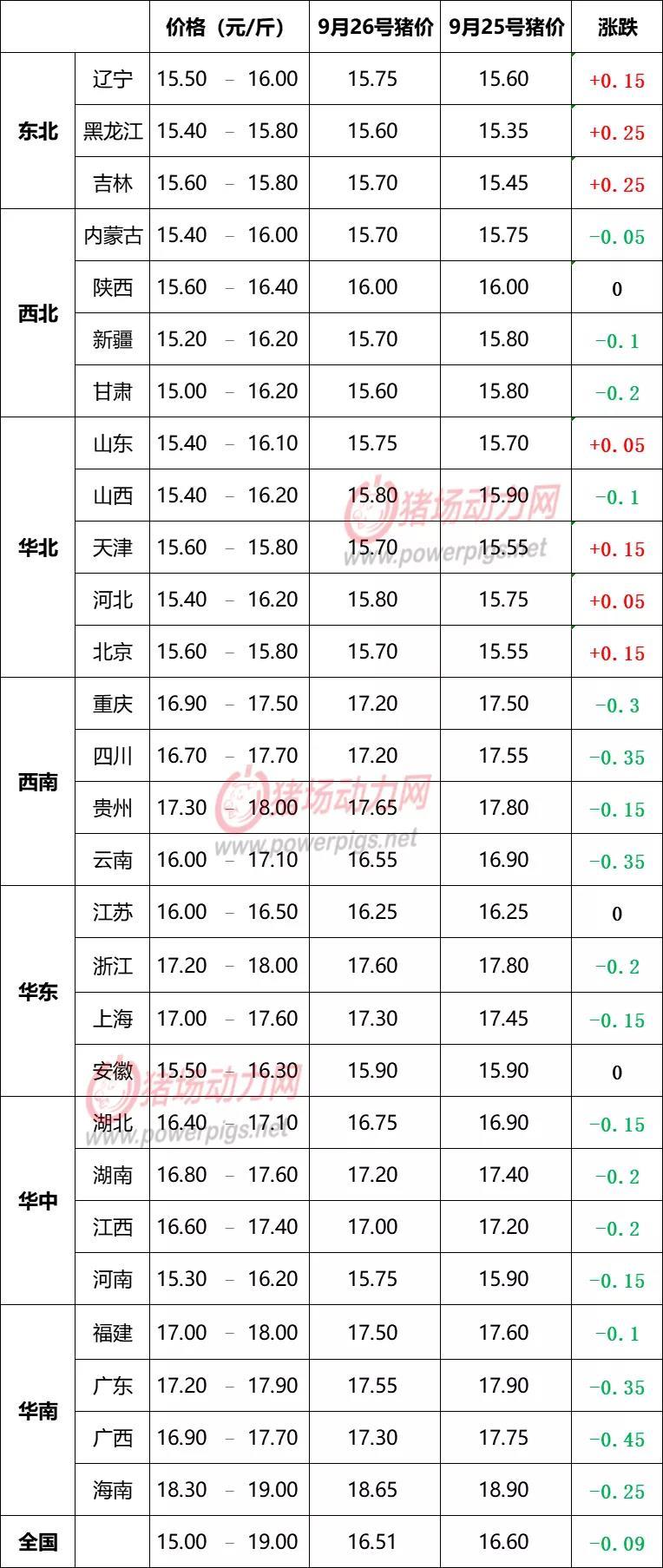 9月26日生猪价格信息:北方上涨,涨价潮来袭?