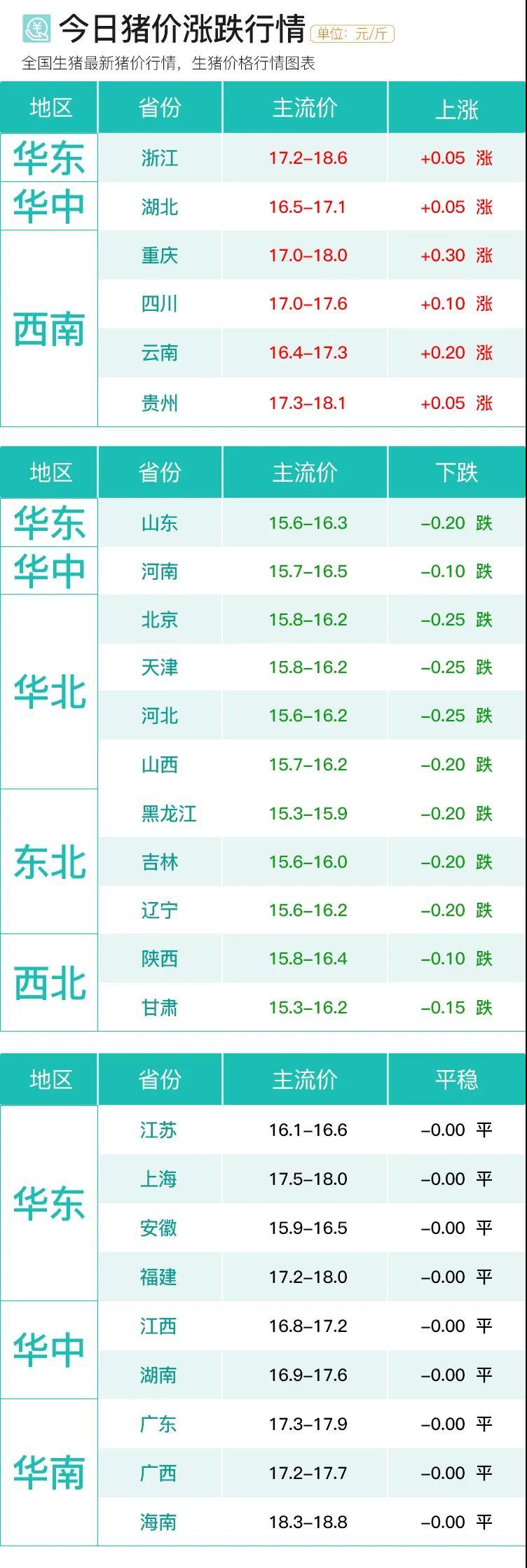 9月29日|猪价进入涨跌调整态势,后市看跌?