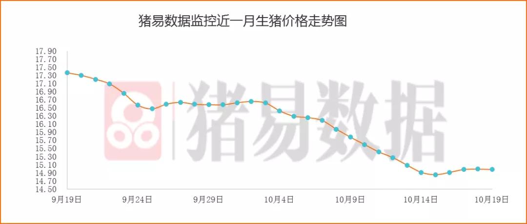 屠企降价现象明显增多,白条市场剩货增多