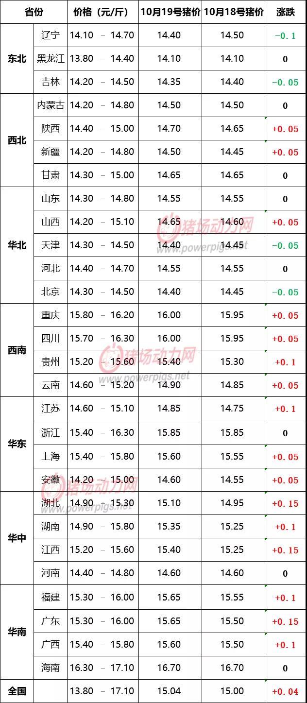 10月19日生猪价格信息:北方下调,南方继续上涨!