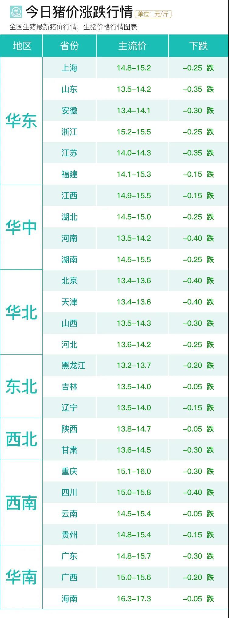 10月24日|猪价大跌,饲料上涨,后市行情如何判断?