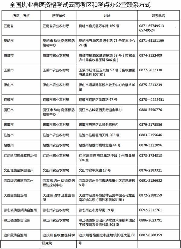 云南省农业农村厅关于2020年执业兽医考试成绩查询和证书发放的通告