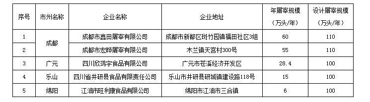 关于公布2020年全省生猪屠宰标准化厂名单的通知