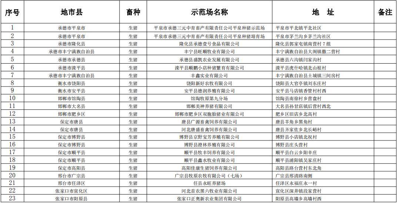 河北省农业农村厅关于2020年省级畜禽养殖标准化示范场名单公示