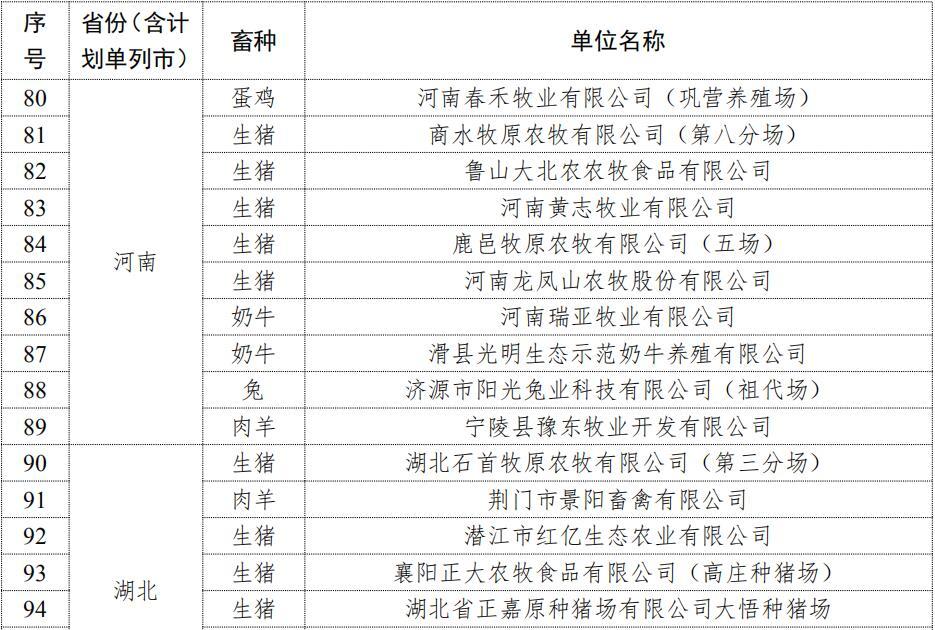 农业农村部办公厅关于公布2020年畜禽养殖标准化示范场名单的通知