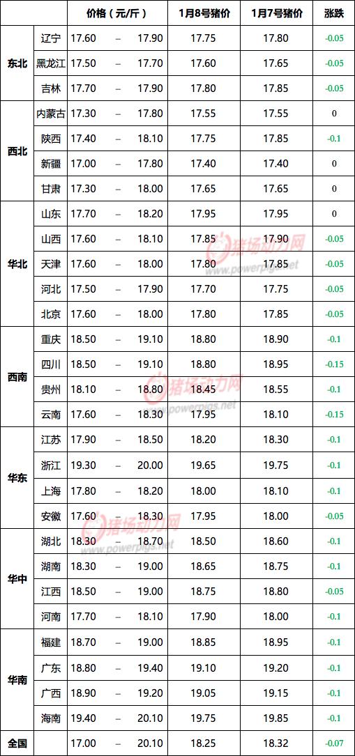 1月8日生猪价格信息:全线飘绿