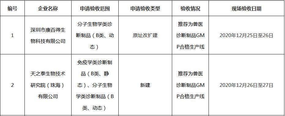 广东省兽药企业GMP检查验收结果公示(2020年第14批)