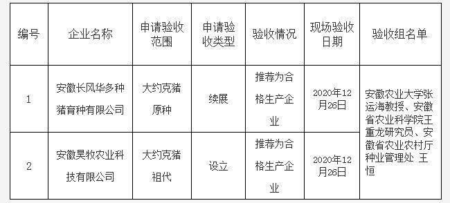 安徽省农业农村厅关于安徽长风华多种猪育种有限公司等申请行政许可检查验收合格的公示