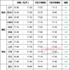 1月21日生猪价格信息:跌势蔓延