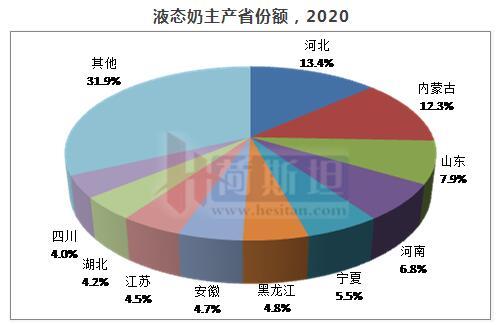 2020年全国液态奶产量2599万吨,同比增长3.28%