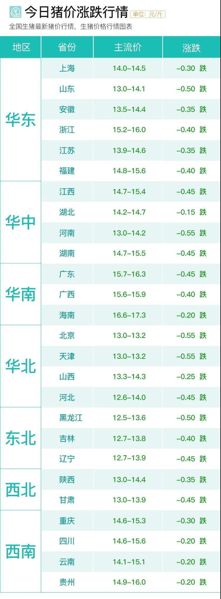 2月22日 猪价跌势不止,仔猪价格为何不断上涨?