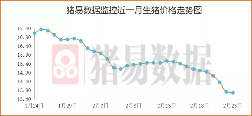 猪价呈现北涨南跌,东北外调量减少