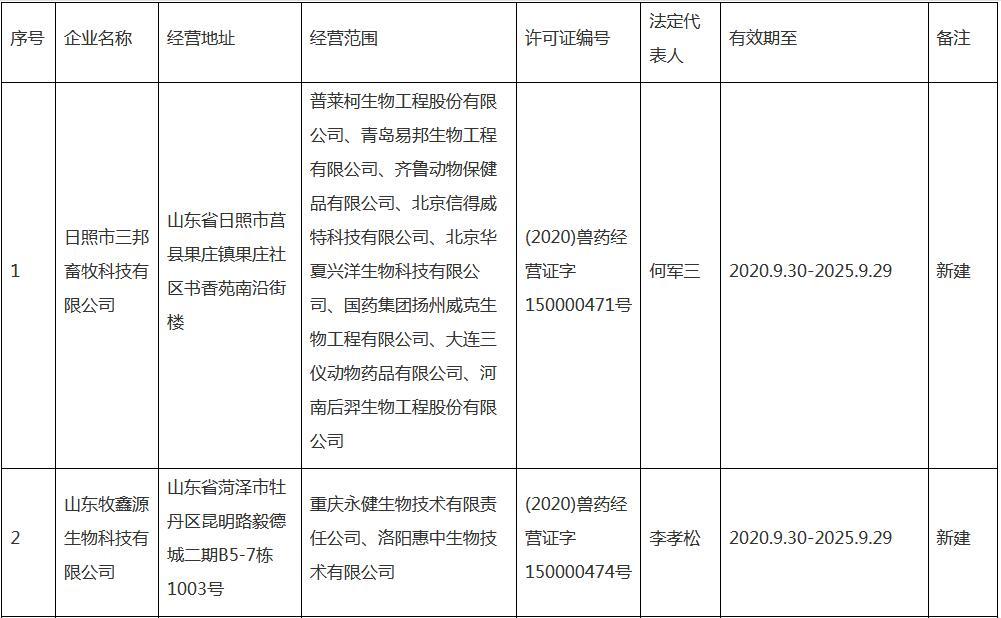 山东省畜牧兽医局公告〔2021〕13号(核发兽药经营许可证企业名单)