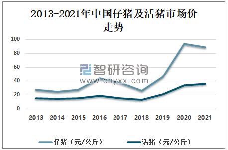 2021年中国生猪及猪肉产业发展现状分析:猪肉价格仍呈上涨趋势