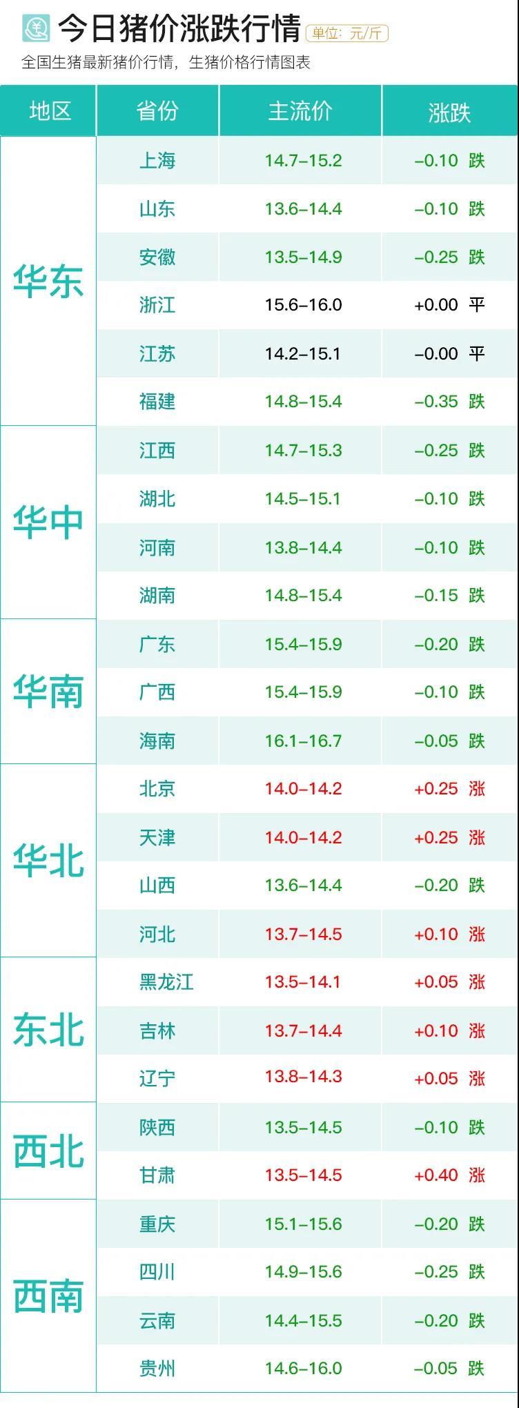 [猪友之家·今日猪价]3月6日|猪价有变,北涨南跌,后续是涨是跌?