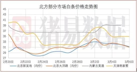 猪价呈现跌涨调整,市场呈现两不旺