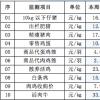 辽宁省昌图县2021年09月15日第37周畜牧业价格监测信息